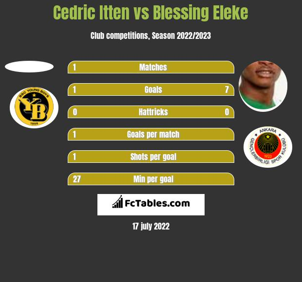 Cedric Itten vs Blessing Eleke h2h player stats