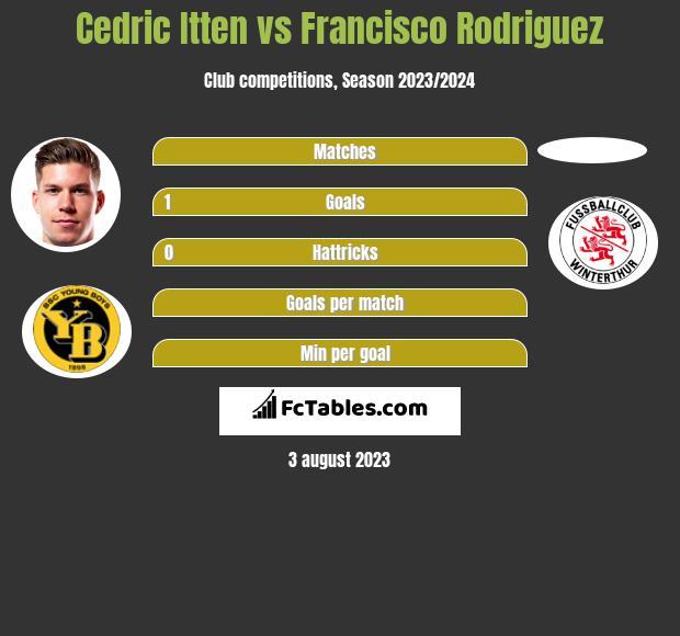 Cedric Itten vs Francisco Rodriguez h2h player stats