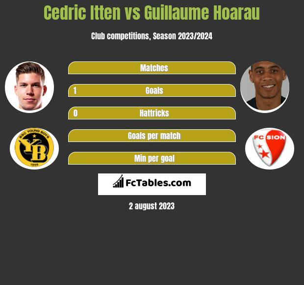 Cedric Itten vs Guillaume Hoarau h2h player stats