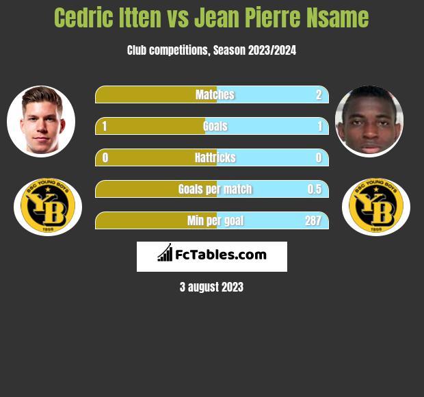 Cedric Itten vs Jean Pierre Nsame h2h player stats