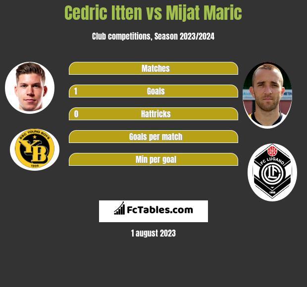 Cedric Itten vs Mijat Maric h2h player stats