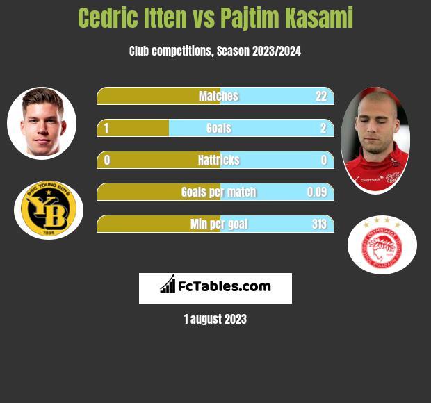 Cedric Itten vs Pajtim Kasami h2h player stats