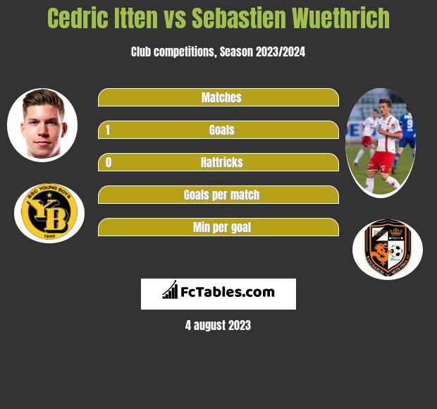 Cedric Itten vs Sebastien Wuethrich h2h player stats