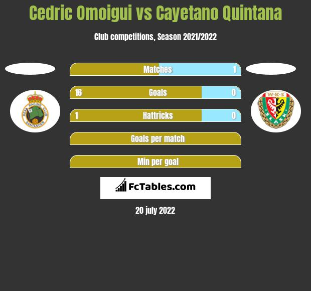 Cedric Omoigui vs Cayetano Quintana h2h player stats