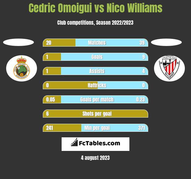 Cedric Omoigui vs Nico Williams h2h player stats