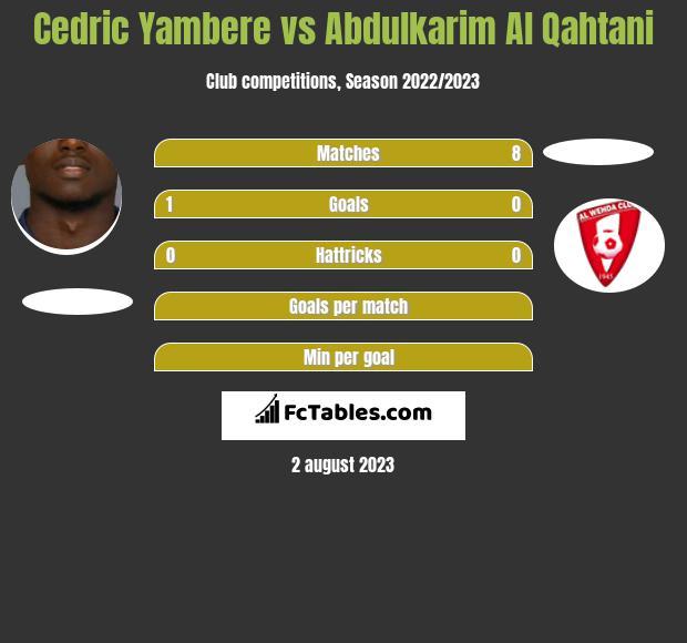 Cedric Yambere vs Abdulkarim Al Qahtani infographic