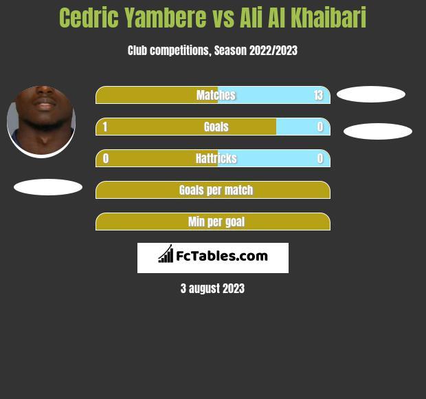 Cedric Yambere vs Ali Al Khaibari infographic