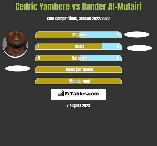 Cedric Yambere vs Bander Al-Mutairi infographic