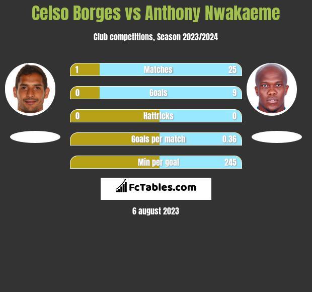 Celso Borges vs Anthony Nwakaeme infographic