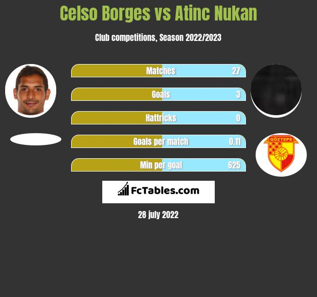 Celso Borges vs Atinc Nukan infographic