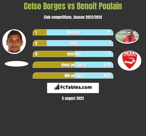 Celso Borges vs Benoit Poulain infographic