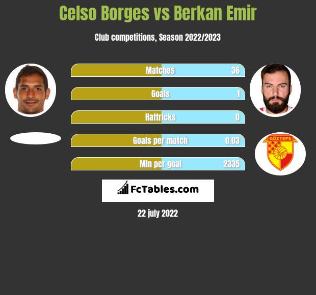 Celso Borges vs Berkan Emir infographic