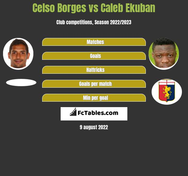 Celso Borges infographic statistics for Trabzonspor