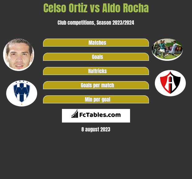 Celso Ortiz vs Aldo Rocha infographic