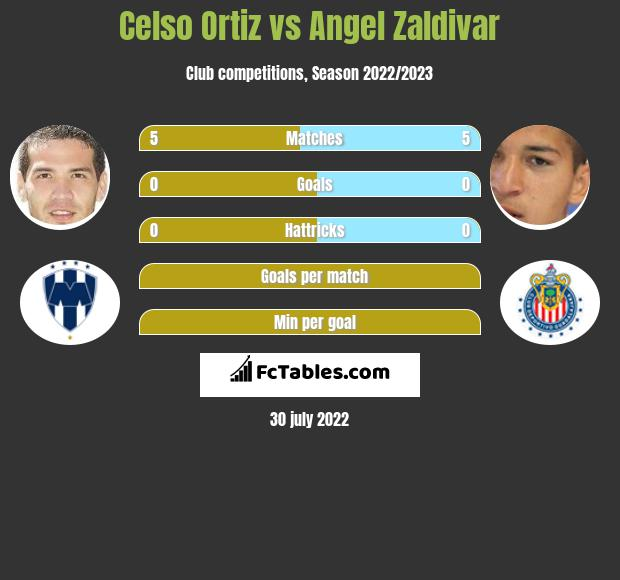 Celso Ortiz vs Angel Zaldivar infographic