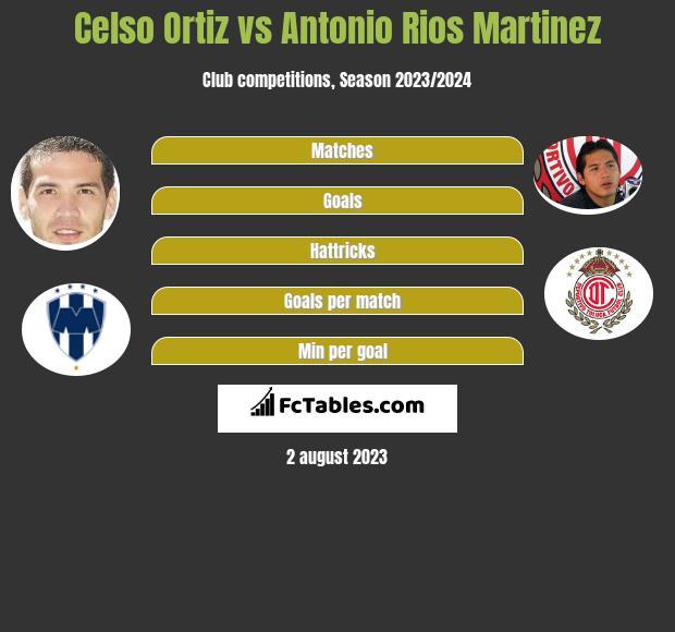 Celso Ortiz vs Antonio Rios Martinez infographic