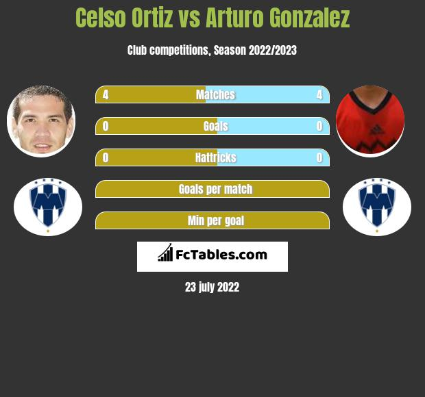 Celso Ortiz infographic statistics for Monterrey