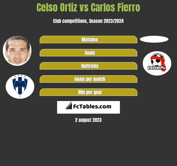 Celso Ortiz vs Carlos Fierro infographic