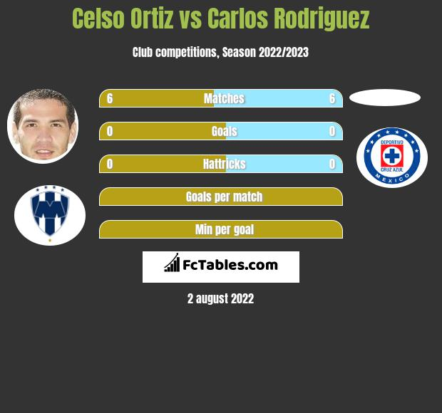 Celso Ortiz vs Carlos Rodriguez infographic