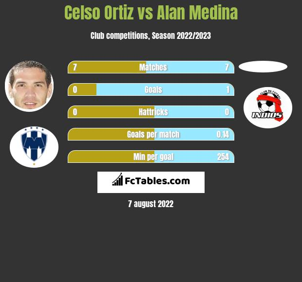 Celso Ortiz vs Alan Medina infographic