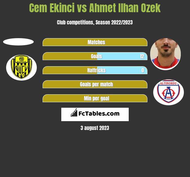 Cem Ekinci vs Ahmet Ilhan Ozek h2h player stats