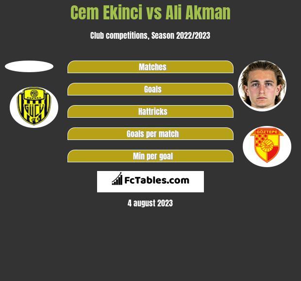 Cem Ekinci vs Ali Akman h2h player stats