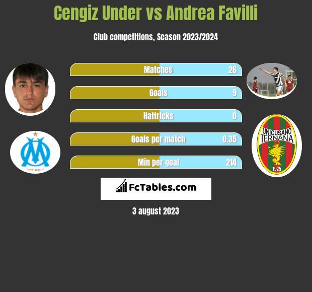 Cengiz Under vs Andrea Favilli infographic