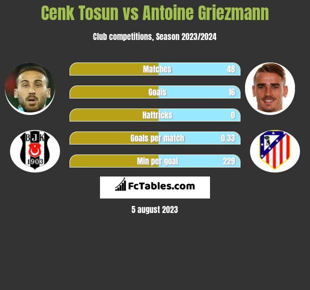 Cenk Tosun vs Antoine Griezmann h2h player stats