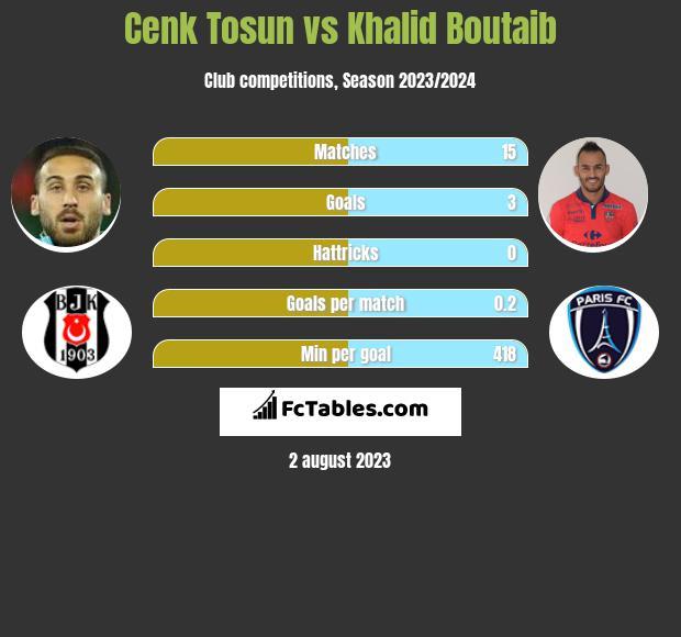 Cenk Tosun vs Khalid Boutaib h2h player stats
