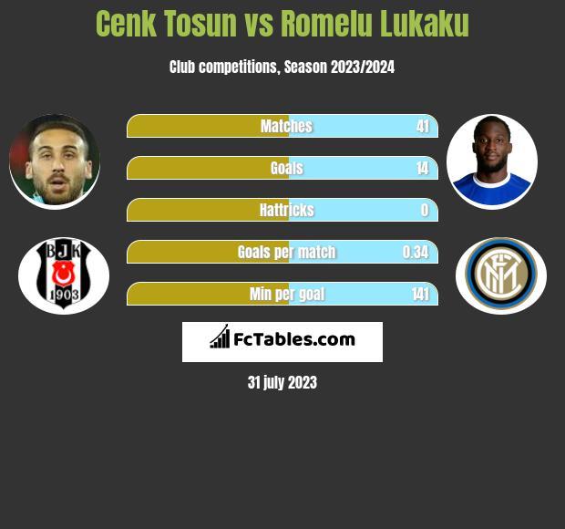 Cenk Tosun vs Romelu Lukaku infographic