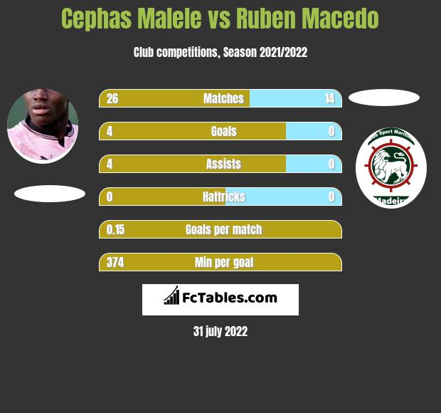 Cephas Malele vs Ruben Macedo h2h player stats