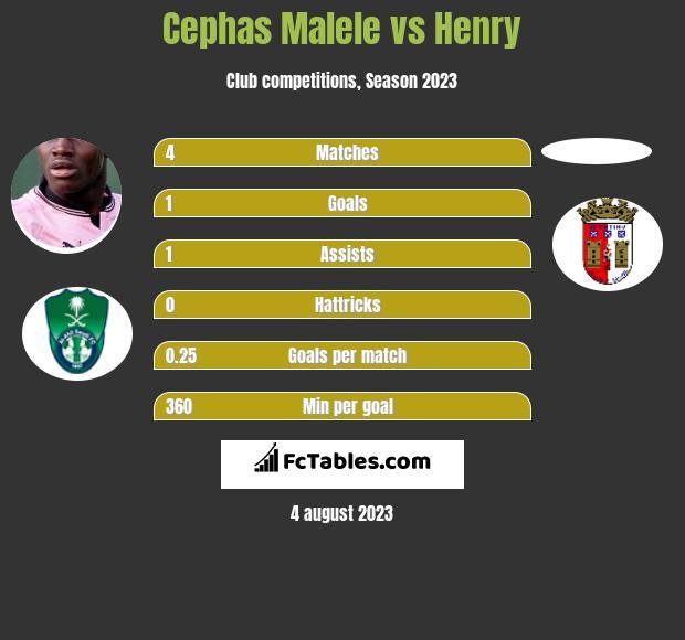 Cephas Malele vs Henry h2h player stats