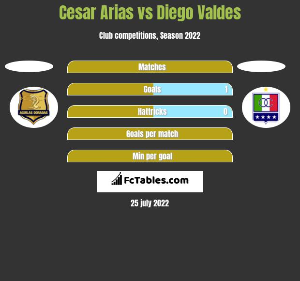Cesar Arias vs Diego Valdes h2h player stats