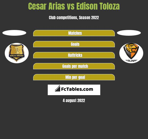 Cesar Arias vs Edison Toloza h2h player stats