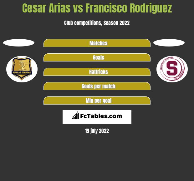 Cesar Arias vs Francisco Rodriguez h2h player stats