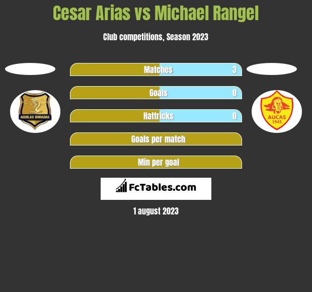 Cesar Arias vs Michael Rangel h2h player stats