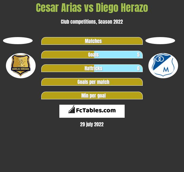 Cesar Arias vs Diego Herazo h2h player stats