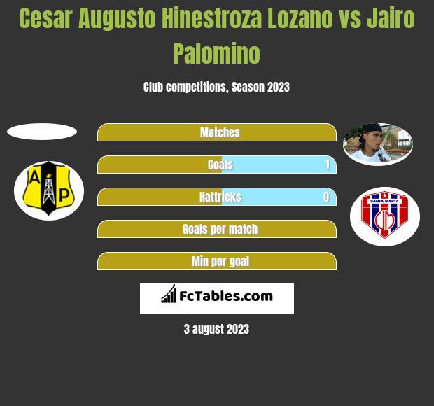 Cesar Augusto Hinestroza Lozano vs Jairo Palomino h2h player stats