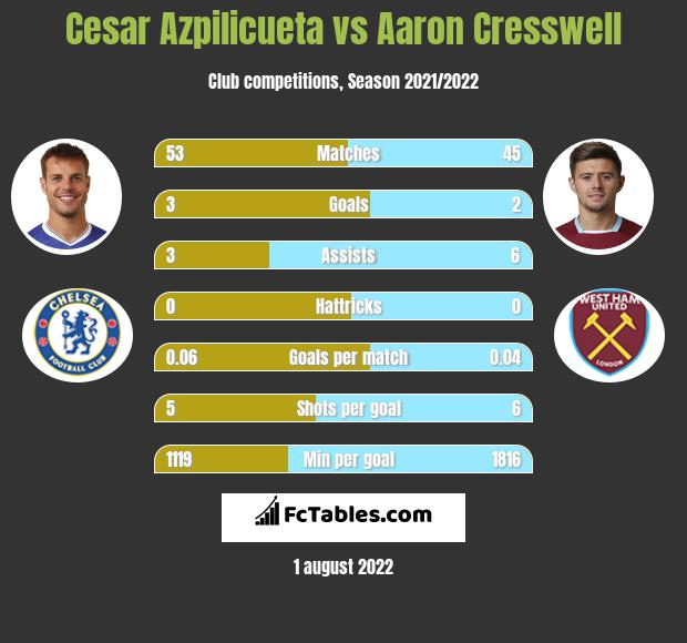 Cesar Azpilicueta infographic statistics for West Ham United