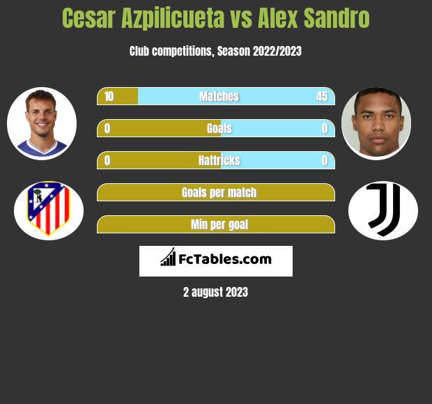 Cesar Azpilicueta vs Alex Sandro infographic