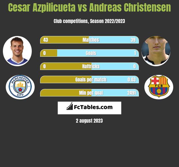 Cesar Azpilicueta vs Andreas Christensen infographic