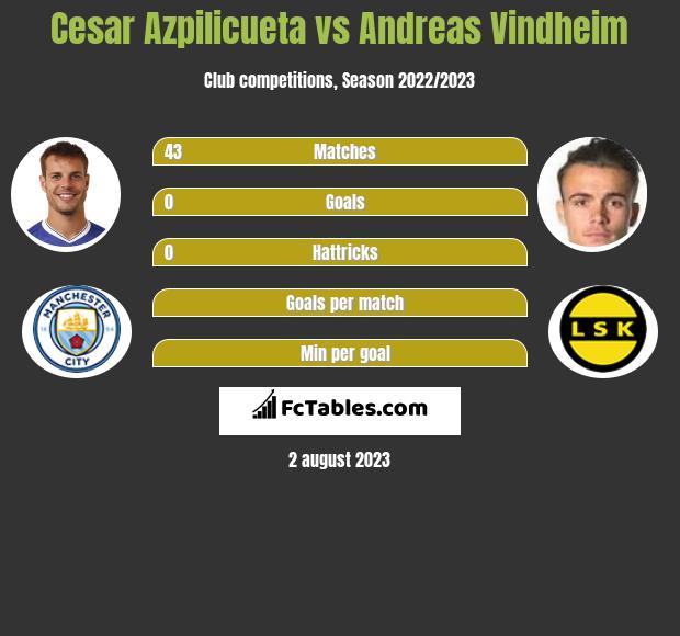 Cesar Azpilicueta vs Andreas Vindheim infographic