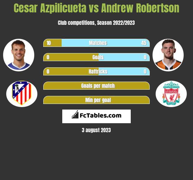 Cesar Azpilicueta vs Andrew Robertson infographic