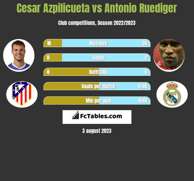 Cesar Azpilicueta vs Antonio Ruediger infographic