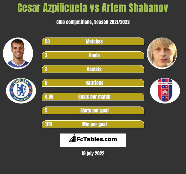 Cesar Azpilicueta vs Artem Shabanov infographic
