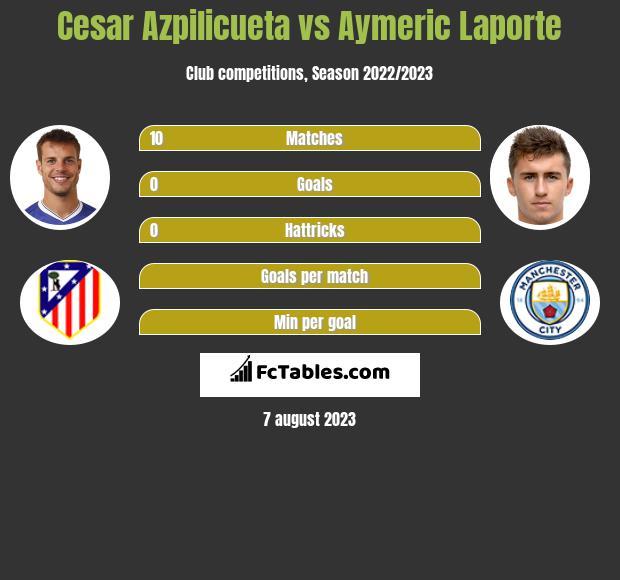 Cesar Azpilicueta vs Aymeric Laporte infographic