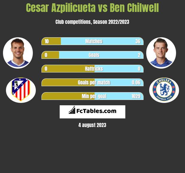 Cesar Azpilicueta vs Ben Chilwell infographic
