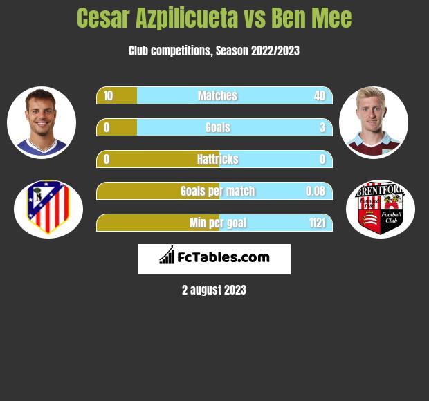 Cesar Azpilicueta vs Ben Mee infographic
