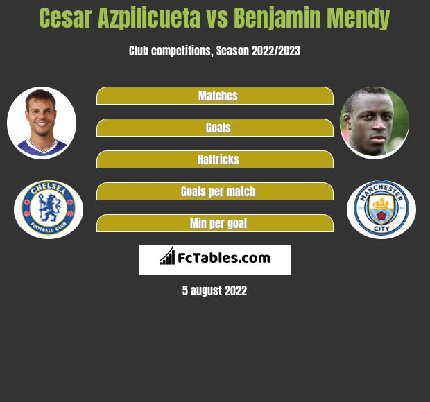 Cesar Azpilicueta infographic statistics for Manchester City