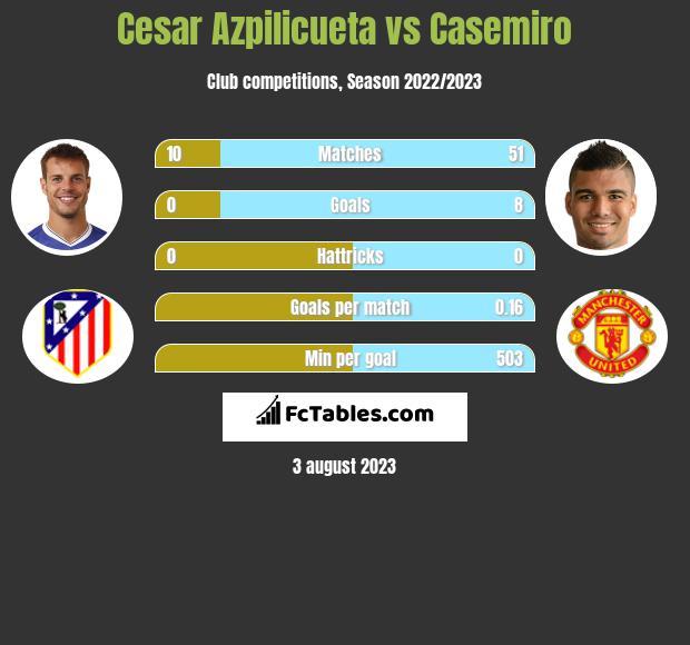 Cesar Azpilicueta vs Casemiro infographic